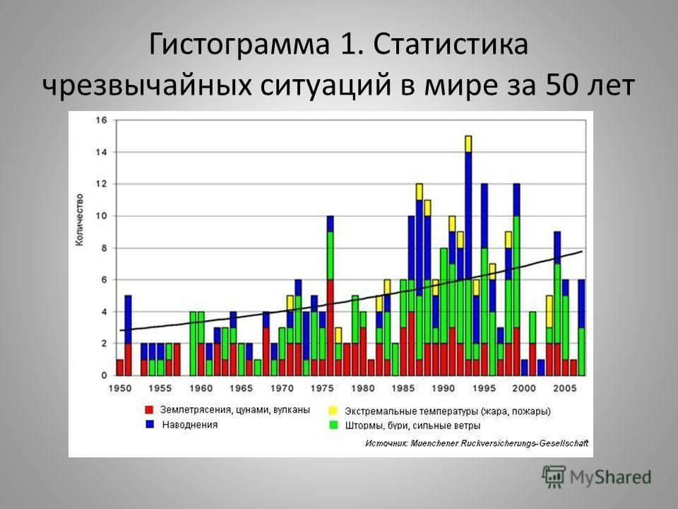 Гистограмма 1. Статистика чрезвычайных ситуаций в мире за 50 лет