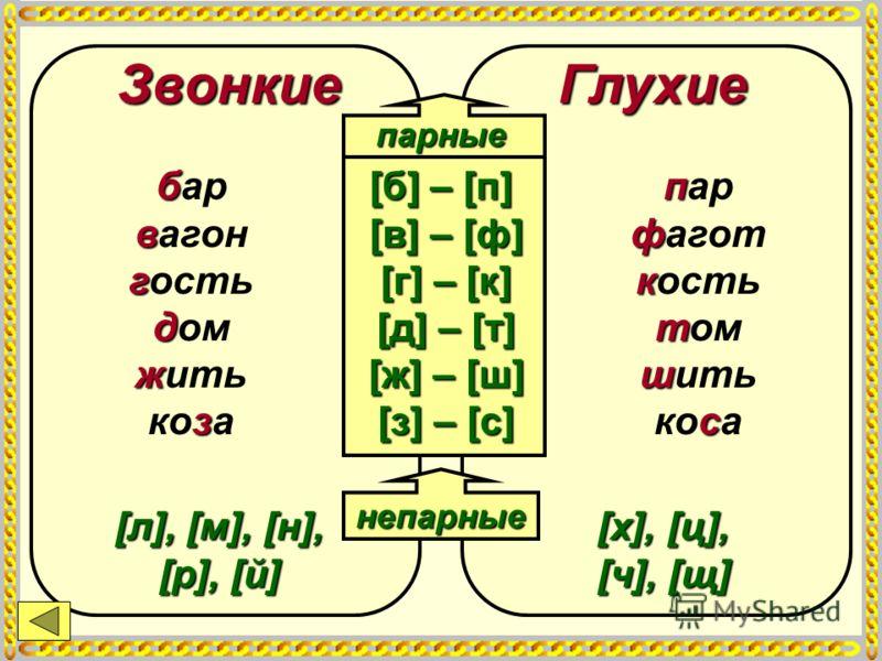 ЗвонкиеГлухие [л], [м], [н], [р], [й] непарные [х], [ц], [ч], [щ] парные [б] – [п] [в] – [ф] [г] – [к] [д] – [т] [ж] – [ш] [з] – [с] п ф к т ш с пар фагот кость том шить коса б в г д ж з бар вагон гость дом жить коза