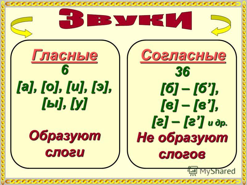 Гласные 6 [а], [о], [и], [э], [ы], [у] Образуют слоги Согласные 36 [б] – [б], [в] – [в], [г] – [г] и др. Не образуют слогов