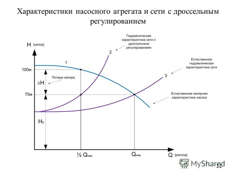Характеристики насосного агрегата и сети с дроссельным регулированием 11