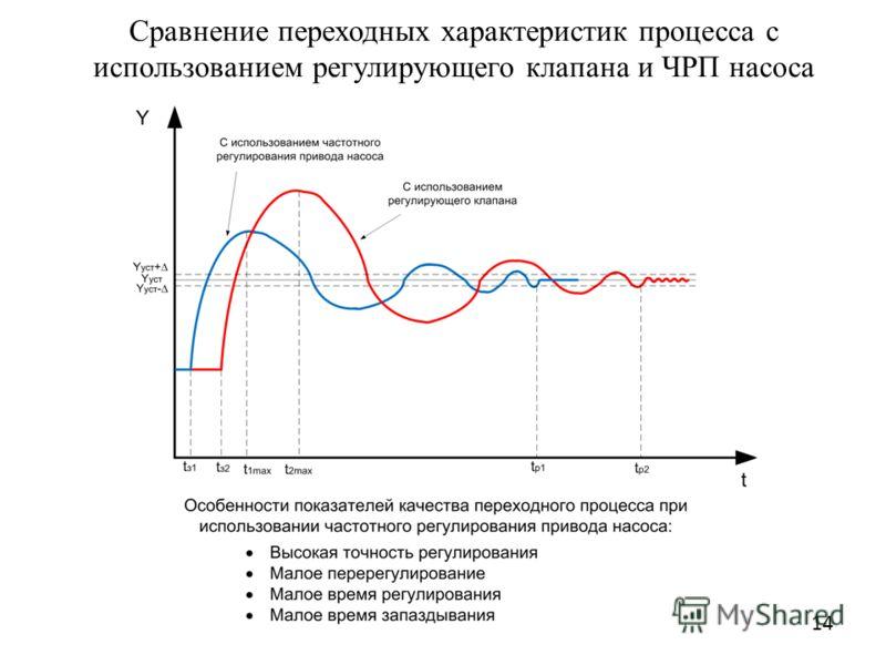 Сравнение переходных характеристик процесса с использованием регулирующего клапана и ЧРП насоса 14