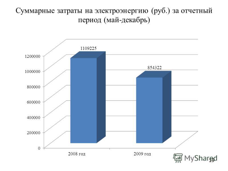 Суммарные затраты на электроэнергию (руб.) за отчетный период (май-декабрь) 19