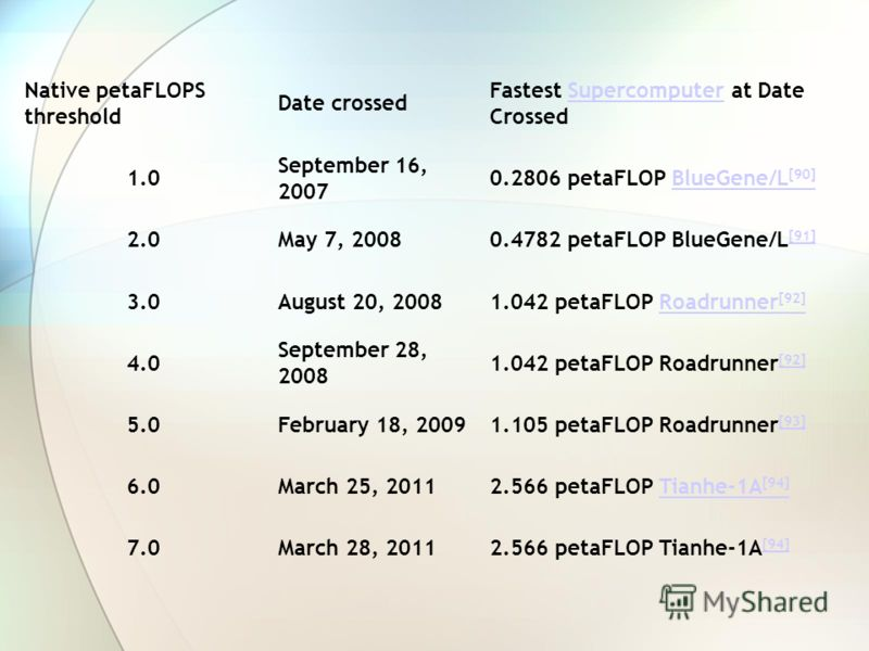 Native petaFLOPS threshold Date crossed Fastest Supercomputer at Date CrossedSupercomputer 1.0 September 16, 2007 0.2806 petaFLOP BlueGene/L [90]BlueGene/L [90] 2.0May 7, 20080.4782 petaFLOP BlueGene/L [91] [91] 3.0August 20, 20081.042 petaFLOP Roadr