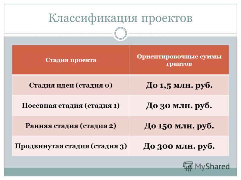 Классификация проектов Стадия проекта Ориентировочные суммы грантов Стадия идеи (стадия 0) До 1,5 млн. руб. Посевная стадия (стадия 1) До 30 млн. руб. Ранняя стадия (стадия 2) До 150 млн. руб. Продвинутая стадия (стадия 3) До 300 млн. руб.