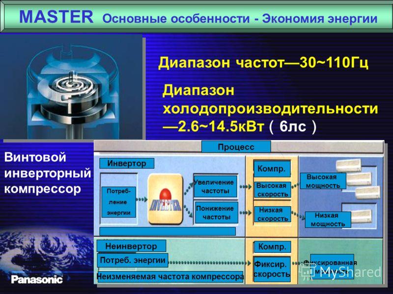 CU-MP50DBH5 CS-MP18DB4H5 CS-MP9DKH5 CS-MP14DKH5 MASTER Основные особенности - Превышение мощности CS-MP18DB4H5 Пример 6 лс Общая производительность внутренних блоков P 1 = 5.1+5.1+2.6+3.5=16.3 kW Общая производительность наружного блока P 2 =14.5 kW