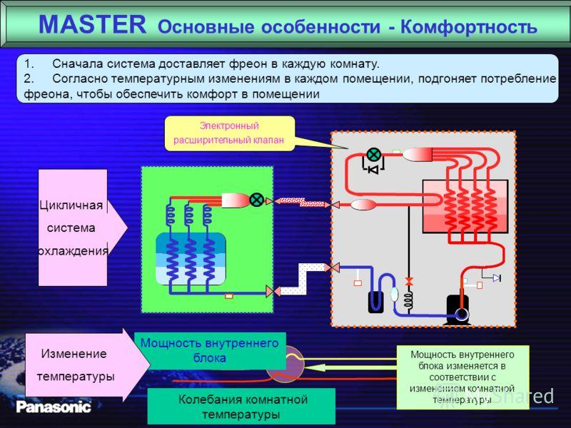 MASTER Основные особенности - Экономия энергии Диапазон холодопроизводительности 2.6~14.5кВт 6лс Диапазон частот30~110Гц Винтовой инверторный компрессор Увеличение частоты Потреб- ление энергии Инвертор Понижение частоты Компр. Высокая скорость Низка