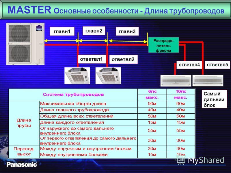 MASTER Основные особенности - Комфортность Электронный расширительный клапан Мощность внутреннего блока изменяется в соответствии с изменением комнатной температуры Мощность внутреннего блока Колебания комнатной температуры 1.Сначала система доставля
