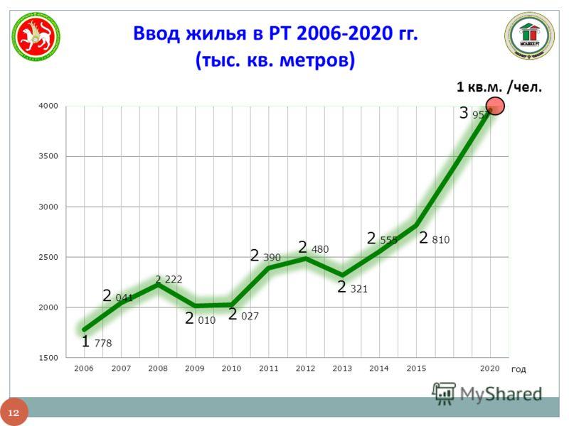 12 Ввод жилья в РТ 2006-2020 гг. (тыс. кв. метров) 1 кв.м. /чел.