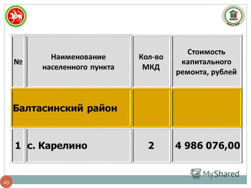 43 Наименование населенного пункта Кол-во МКД Стоимость капитального ремонта, рублей Балтасинский район 1с. Карелино24 986 076,00