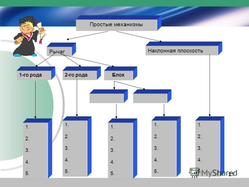 Простые механизмы Рычаг Наклонная плоскость 1-го рода2-го родаБлок 1. 2. 3. 4. 5. 1. 2. 3. 4. 5. 1. 2. 3. 4. 5. 1. 2. 3. 4. 5. 1. 2. 3. 4. 5. 21
