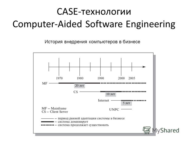 CASE-технологии Computer-Aided Software Engineering История внедрения компьютеров в бизнесе