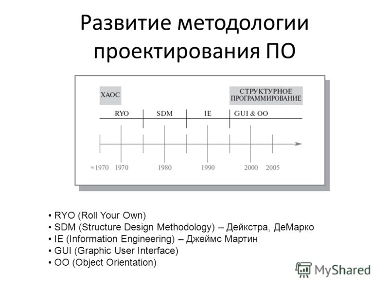 Развитие методологии проектирования ПО RYO (Roll Your Own) SDM (Structure Design Methodology) – Дейкстра, ДеМарко IE (Information Engineering) – Джеймс Мартин GUI (Graphic User Interface) OO (Object Orientation)