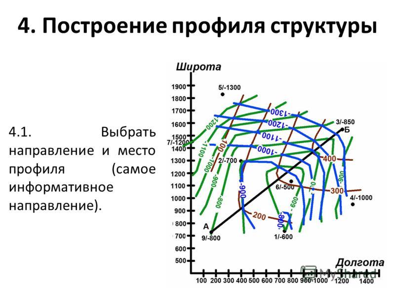 4. Построение профиля структуры 4.1. Выбрать направление и место профиля (самое информативное направление).