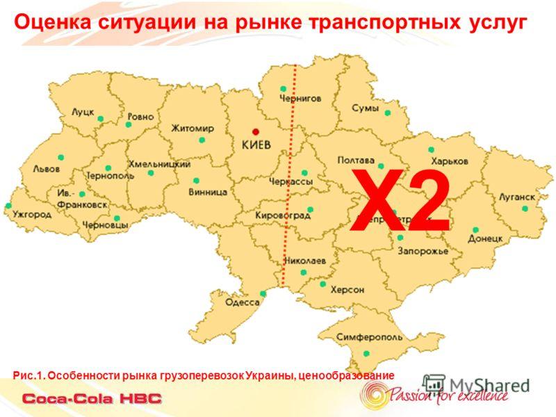 Оценка ситуации на рынке транспортных услуг Рис.1. Особенности рынка грузоперевозок Украины, ценообразование Х2