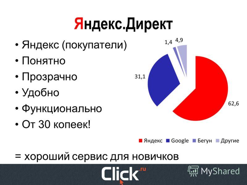 Яндекс.Директ Яндекс (покупатели) Понятно Прозрачно Удобно Функционально От 30 копеек! = хороший сервис для новичков