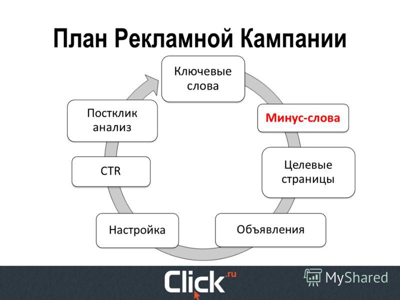План Рекламной Кампании Ключевые слова Целевые страницы Объявления Настройка Постклик анализ Минус-слова CTR