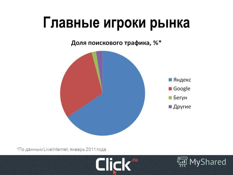 Главные игроки рынка *По данным LiveInternet, январь 2011 года