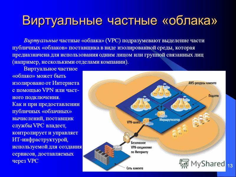 13 Виртуальные частные «облака» Виртуальные частные «облака» (VPC) подразумевают выделение части публичных «облаков» поставщика в виде изолированной среды, которая предназначена для использования одним лицом или группой связанных лиц (например, неско