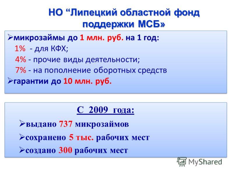 микрозаймы до 1 млн. руб. на 1 год: 1% - для КФХ; 4% - прочие виды деятельности; 7% - на пополнение оборотных средств гарантии до 10 млн. руб. микрозаймы до 1 млн. руб. на 1 год: 1% - для КФХ; 4% - прочие виды деятельности; 7% - на пополнение оборотн