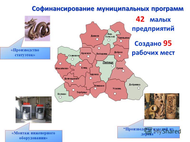 42 малых предприятий Создано 95 рабочих мест Софинансирование муниципальных программ «Производство статуэток» Производство изделий из дерева «Монтаж инженерного оборудования»