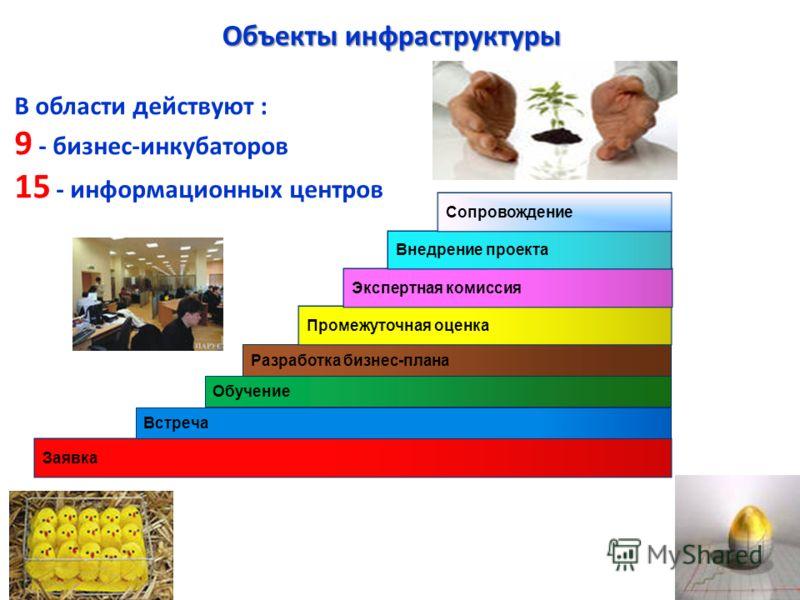 Заявка Встреча Обучение Разработка бизнес-плана Объекты инфраструктуры Промежуточная оценка Экспертная комиссия Внедрение проекта Сопровождение В области действуют : 9 - бизнес-инкубаторов 15 - информационных центров