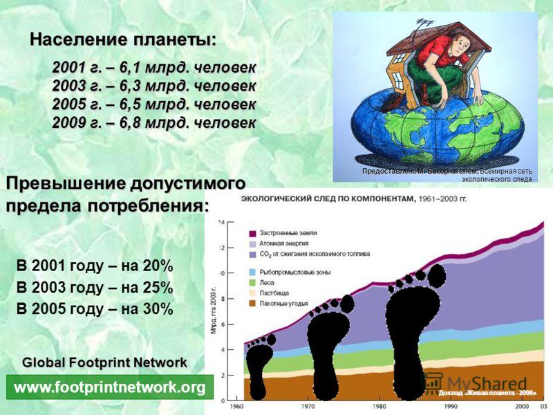 2001 г. – 6,1 млрд. человек 2003 г. – 6,3 млрд. человек 2005 г. – 6,5 млрд. человек 2009 г. – 6,8 млрд. человек Доклад «Живая планета - 2006» В 2001 году – на 20% В 2003 году – на 25% В 2005 году – на 30% Превышение допустимого предела потребления: Н