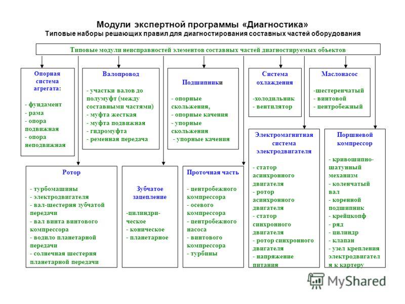 Модули экспертной программы «Диагностика» Типовые наборы решающих правил для диагностирования составных частей оборудования Типовые модули неисправностей элементов составных частей диагностируемых объектов Опорная система агрегата: - фундамент - рама