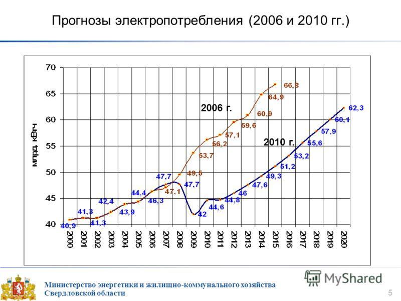 Министерство энергетики и жилищно-коммунального хозяйства Свердловской области 5 Прогнозы электропотребления (2006 и 2010 гг.) 2006 г. 2010 г.
