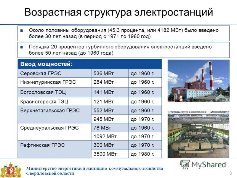 Министерство энергетики и жилищно-коммунального хозяйства Свердловской области 8 Возрастная структура электростанций Около половины оборудования (45,3 процента, или 4182 МВт) было введено более 30 лет назад (в период с 1971 по 1980 год) Ввод мощносте