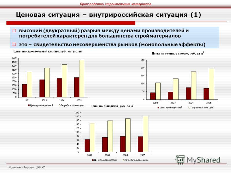 Ценовая ситуация – внутрироссийская ситуация (1) высокий (двукратный) разрыв между ценами производителей и потребителей характерен для большинства стройматериалов это – свидетельство несовершенства рынков (монопольные эффекты) Источник: Росстат, ЦМАК