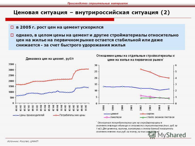Ценовая ситуация – внутрироссийская ситуация (2) в 2005 г. рост цен на цемент ускорился однако, в целом цены на цемент и другие стройматериалы относительно цен на жилье на первичном рынке остается стабильной или даже снижается - за счет быстрого удор