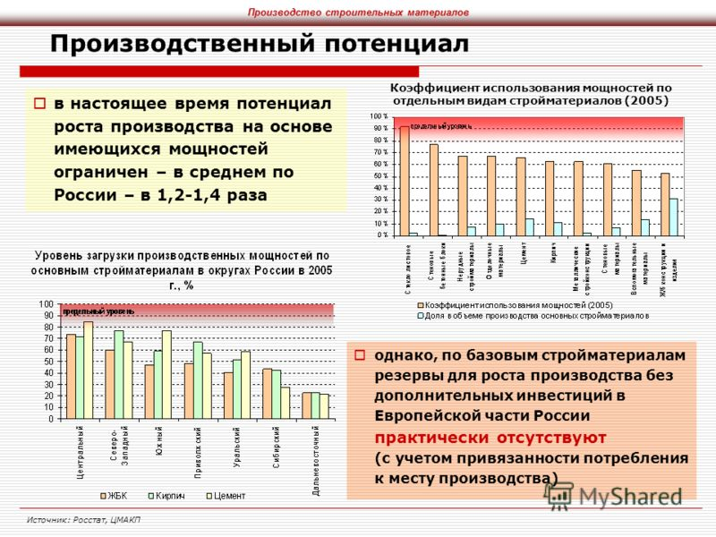 Производственный потенциал в настоящее время потенциал роста производства на основе имеющихся мощностей ограничен – в среднем по России – в 1,2-1,4 раза Источник: Росстат, ЦМАКП Производство строительных материалов однако, по базовым стройматериалам