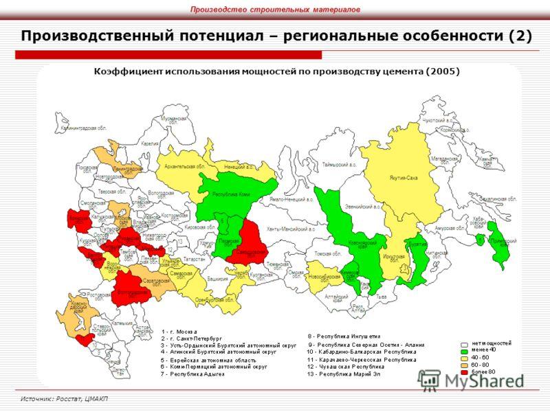 Производственный потенциал – региональные особенности (2) Источник: Росстат, ЦМАКП Производство строительных материалов Коэффициент использования мощностей по производству цемента (2005)