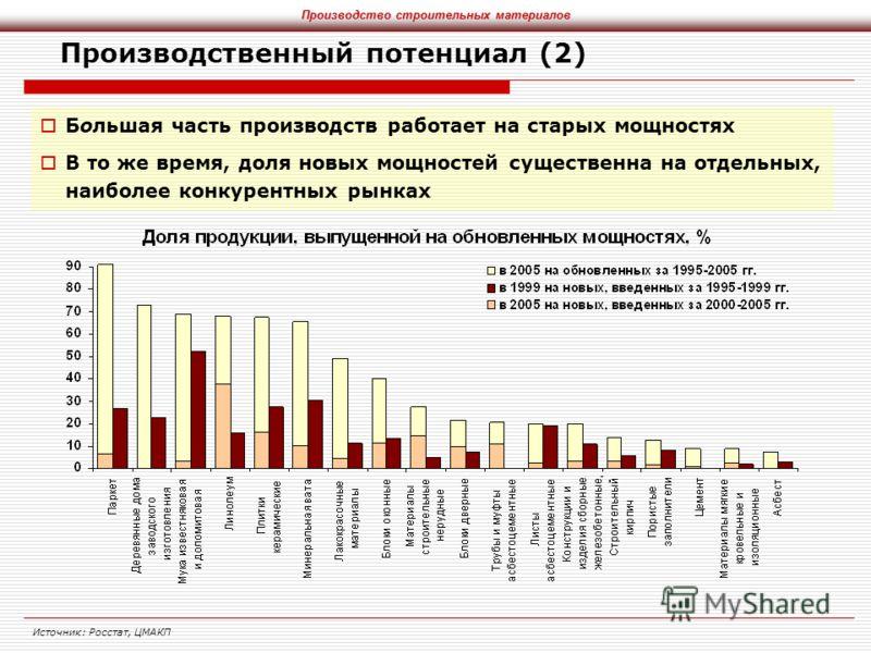 Производственный потенциал (2) Большая часть производств работает на старых мощностях В то же время, доля новых мощностей существенна на отдельных, наиболее конкурентных рынках Источник: Росстат, ЦМАКП Производство строительных материалов