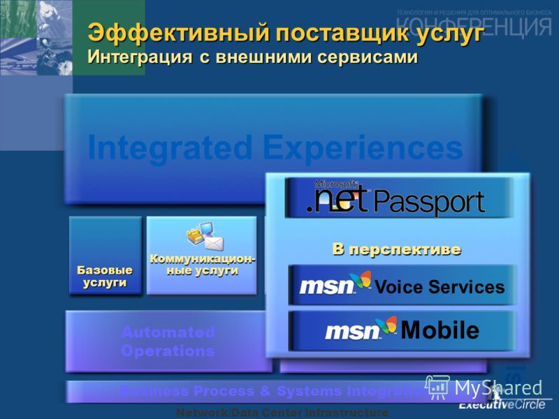 Network/Data Center Infrastructure Automated Operations Business Management Systems Business Process & Systems Integration Integrated Tools Эффективный поставщик услуг Интеграция с внешними сервисами Integrated Experiences Базовые услуги Коммуникацио