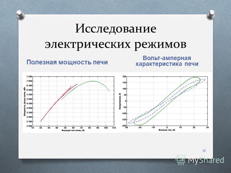 Исследование электрических режимов Полезная мощность печи Вольт - амперная характеристика печи 16