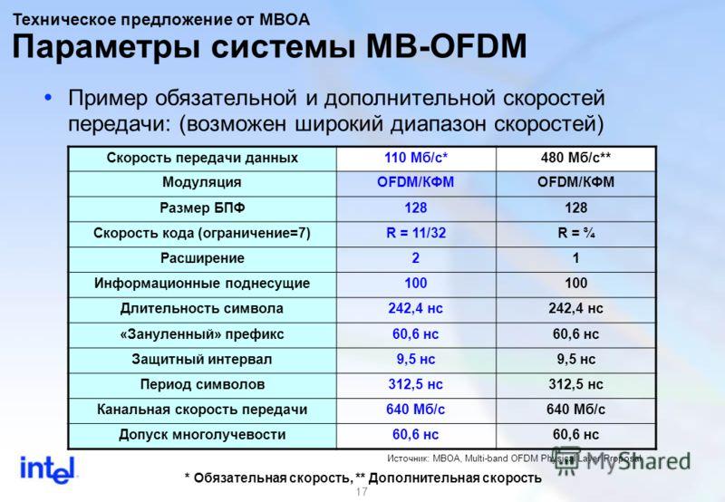 17 Пример обязательной и дополнительной скоростей передачи: (возможен широкий диапазон скоростей) Скорость передачи данных110 Мб/с*480 Мб/с** МодуляцияOFDM/КФМ Размер БПФ128 Скорость кода (ограничение=7)R = 11/32R = ¾ Расширение21 Информационные подн