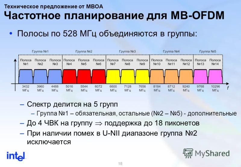 18 Полосы по 528 МГц объединяются в группы: –Спектр делится на 5 групп –Группа 1 – обязательная, остальные (2 – 5) - дополнительные –До 4 ЧВК на группу поддержка до 18 пиконетов –При наличии помех в U-NII диапазоне группа 2 исключается Частотное план