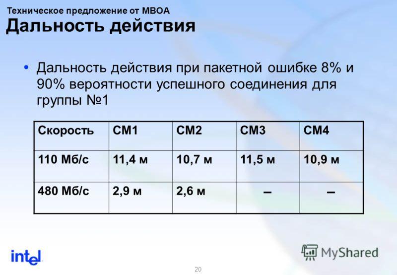 20 СкоростьCM1CM2CM3CM4 110 Mб/с11,4 м10,7 м11,5 м10,9 м 480 Mб/с2,9 м2,6 м Дальность действия Дальность действия при пакетной ошибке 8% и 90% вероятности успешного соединения для группы 1 Техническое предложение от MBOA
