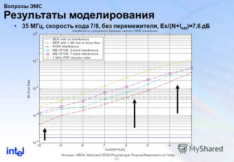 28 35 МГц, скорость кода 7/8, без перемежителя, Es/(N+I sat )=7,6 дБ Результаты моделирования Источник: MBOA, Multi-band OFDM Physical Layer Proposal Response to no Voters Вопросы ЭМС