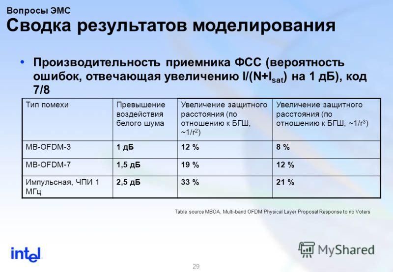 29 Производительность приемника ФСС (вероятность ошибок, отвечающая увеличению I/(N+I sat ) на 1 дБ), код 7/8 Тип помехиПревышение воздействия белого шума Увеличение защитного расстояния (по отношению к БГШ, ~1/r 2 ) Увеличение защитного расстояния (