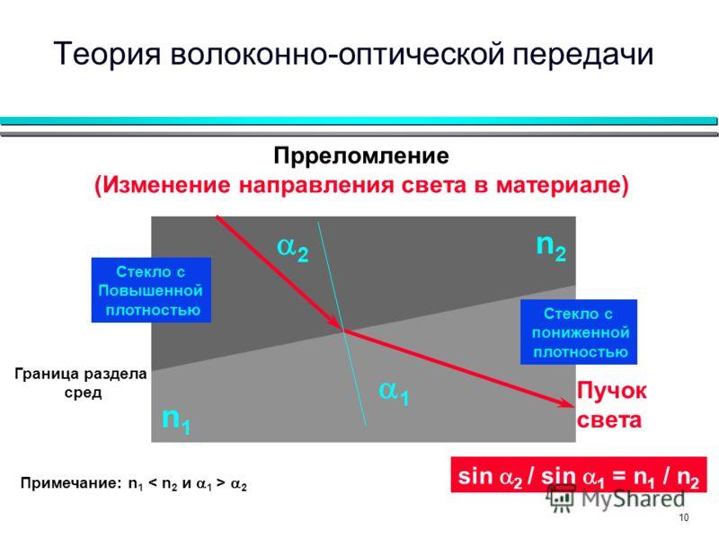 10 Граница раздела сред Пучок света Прреломление (Изменение направления света в материале) 1 2 Стекло с Повышенной плотностью Стекло с пониженной плотностью n2n2 n1n1 Примечание: n 1 2 sin 2 / sin 1 = n 1 / n 2 Теория волоконно-оптической передачи