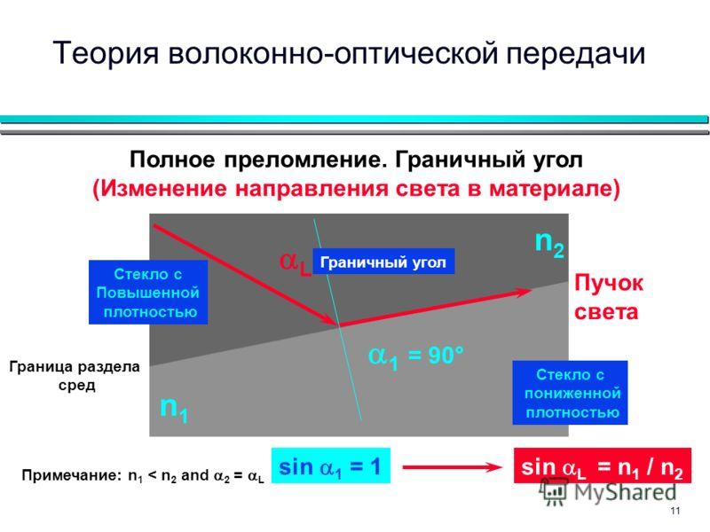 11 Граница раздела сред Пучок света Полное преломление. Граничный угол (Изменение направления света в материале) 1 = 90° L Стекло с Повышенной плотностью Стекло с пониженной плотностью n2n2 n1n1 Примечание: n 1 < n 2 and 2 = L Граничный угол sin 1 =