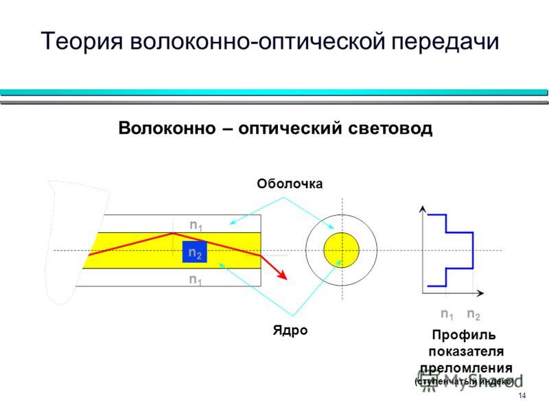 14 Волоконно – оптический световод n1n1 n2n2 n1n1 n1n1 Оболочка Ядро Профиль показателя преломления (ступенчатый индекс) n2n2 Теория волоконно-оптической передачи