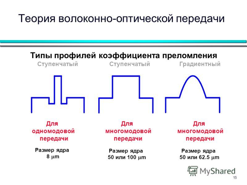 15 Типы профилей коэффициента преломления Ступенчатый Градиентный Для одномодовой передачи Для многомодовой передачи Для многомодовой передачи Размер ядра 8 m Размер ядра 50 или 100 m Размер ядра 50 или 62.5 m Теория волоконно-оптической передачи