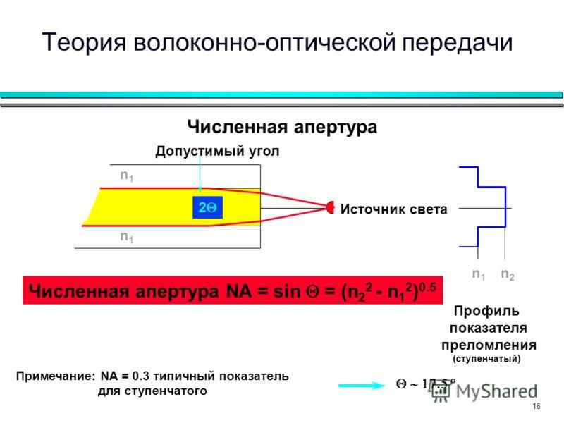 16 Численная апертура n1n1 n2n2 Численная апертура NA = sin = (n 2 2 - n 1 2 ) 0.5 Профиль показателя преломления (ступенчатый) Примечание: NA = 0.3 типичный показатель для ступенчатого n1n1 n2n2 Допустимый угол Источник света n1n1 2 Теория волоконно