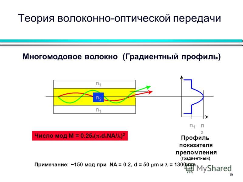 19 n1n1 n2n2 n1n1 n1n1 n2n2 Профиль показателя преломления (градиентный) Многомодовое волокно (Градиентный профиль) Примечание: ~150 мод при NA = 0.2, d = 50 m и = 1300 nm Число мод M = 0.25 x ( x d x NA/ ) 2 Теория волоконно-оптической передачи