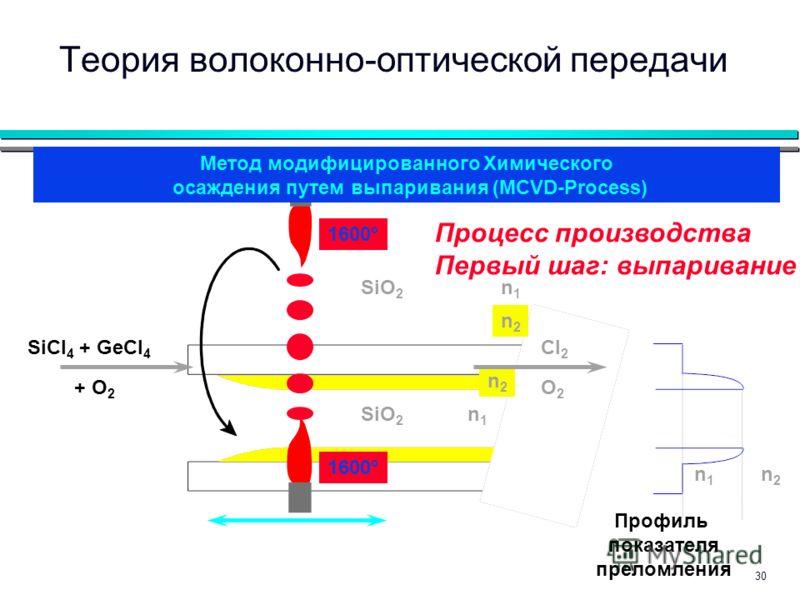 30 Профиль показателя преломления n1n1 n2n2 Процесс производства Первый шаг: выпаривание n1n1 n1n1 n2n2 n2n2 SiCl 4 + GeCl 4 + O 2 Cl 2 O2O2 SiO 2 1600° Теория волоконно-оптической передачи Метод модифицированного Химического осаждения путем выпарива