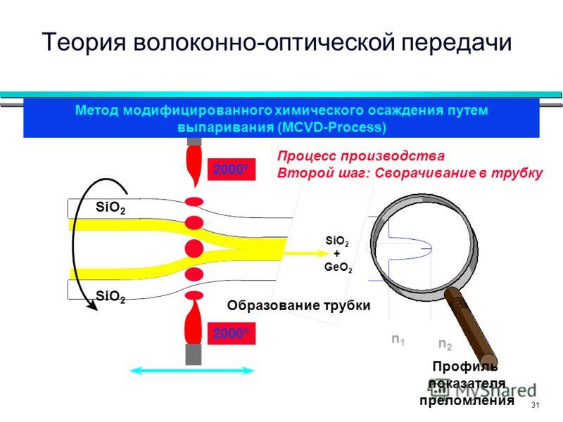 31 n1n1 n2n2 2000° Образование трубки Процесс производства Второй шаг: Сворачивание в трубку SiO 2 + GeO 2 Теория волоконно-оптической передачи Метод модифицированного химического осаждения путем выпаривания (MCVD-Process) Профиль показателя преломле