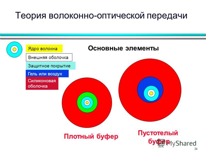 34 Основные элементы Плотный буфер Пустотелый буфер Защитное покрытие Внешняя оболочка Ядро волокна Теория волоконно-оптической передачи Гель или воздух Силиконовая оболочка
